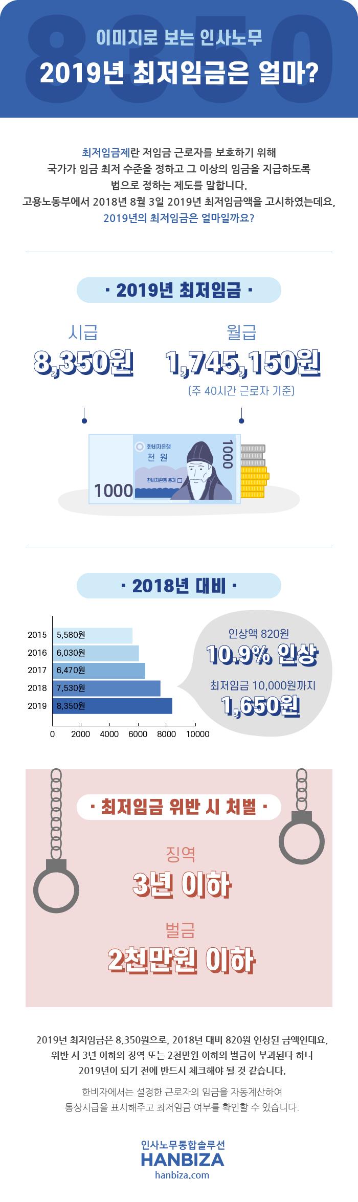 한비자 이미지로보는인사노무#002 2019년 최저임금은 얼마?